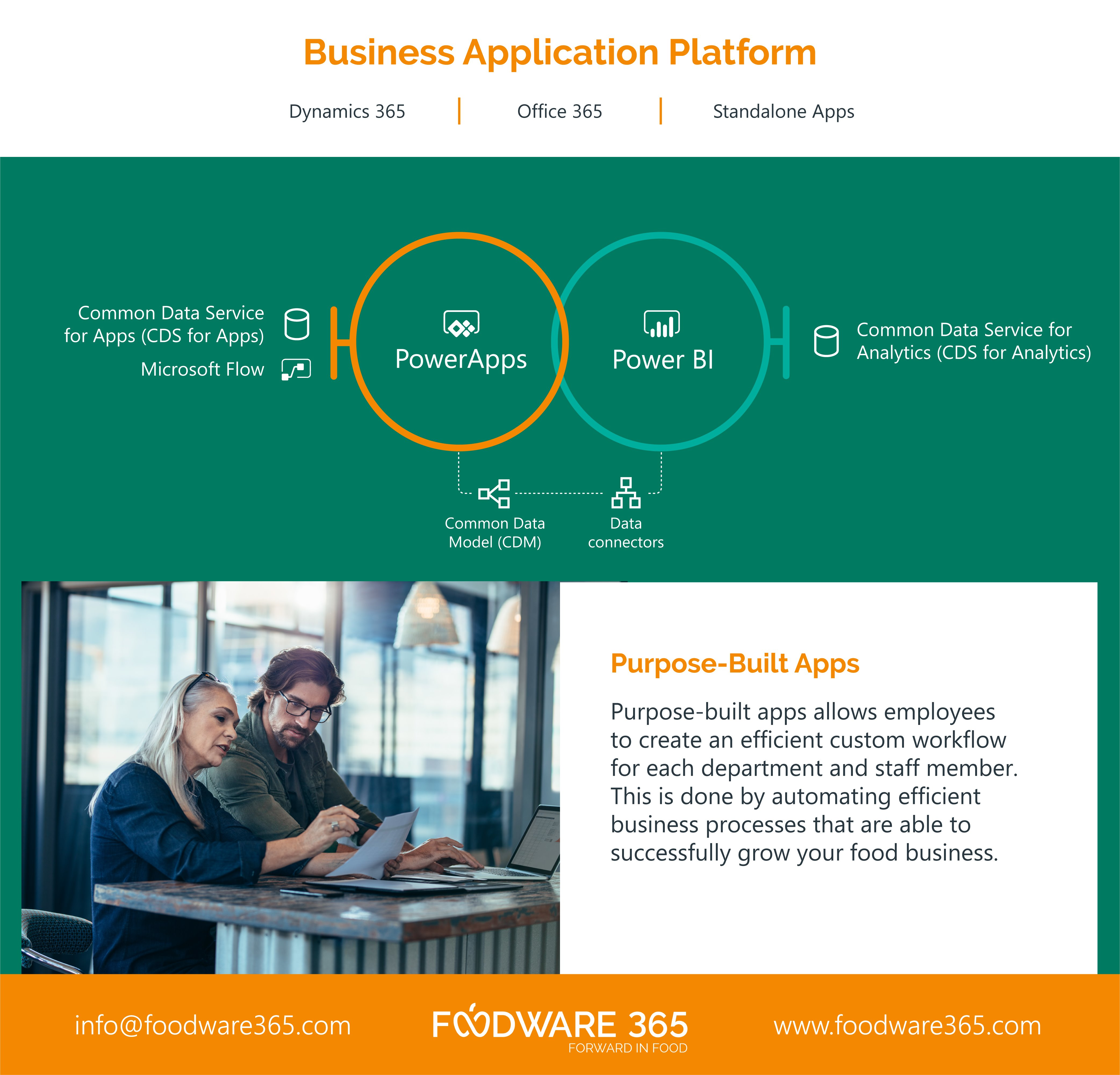 Purpose Built Apps - a Task driven Mobile approach onto a food ERP proposition