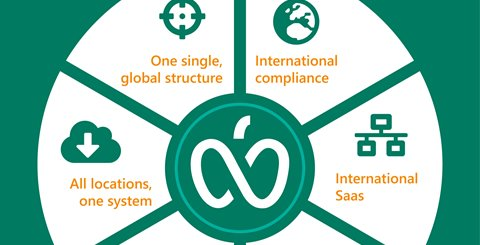 International food business: choosing the right software solutions for your global business